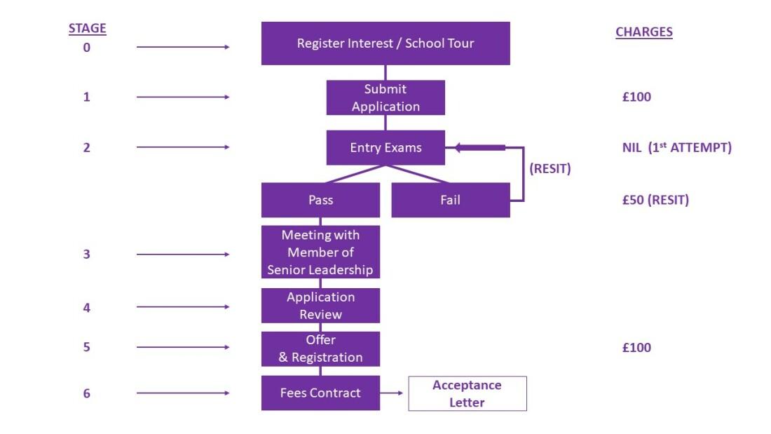 Application Flowchart