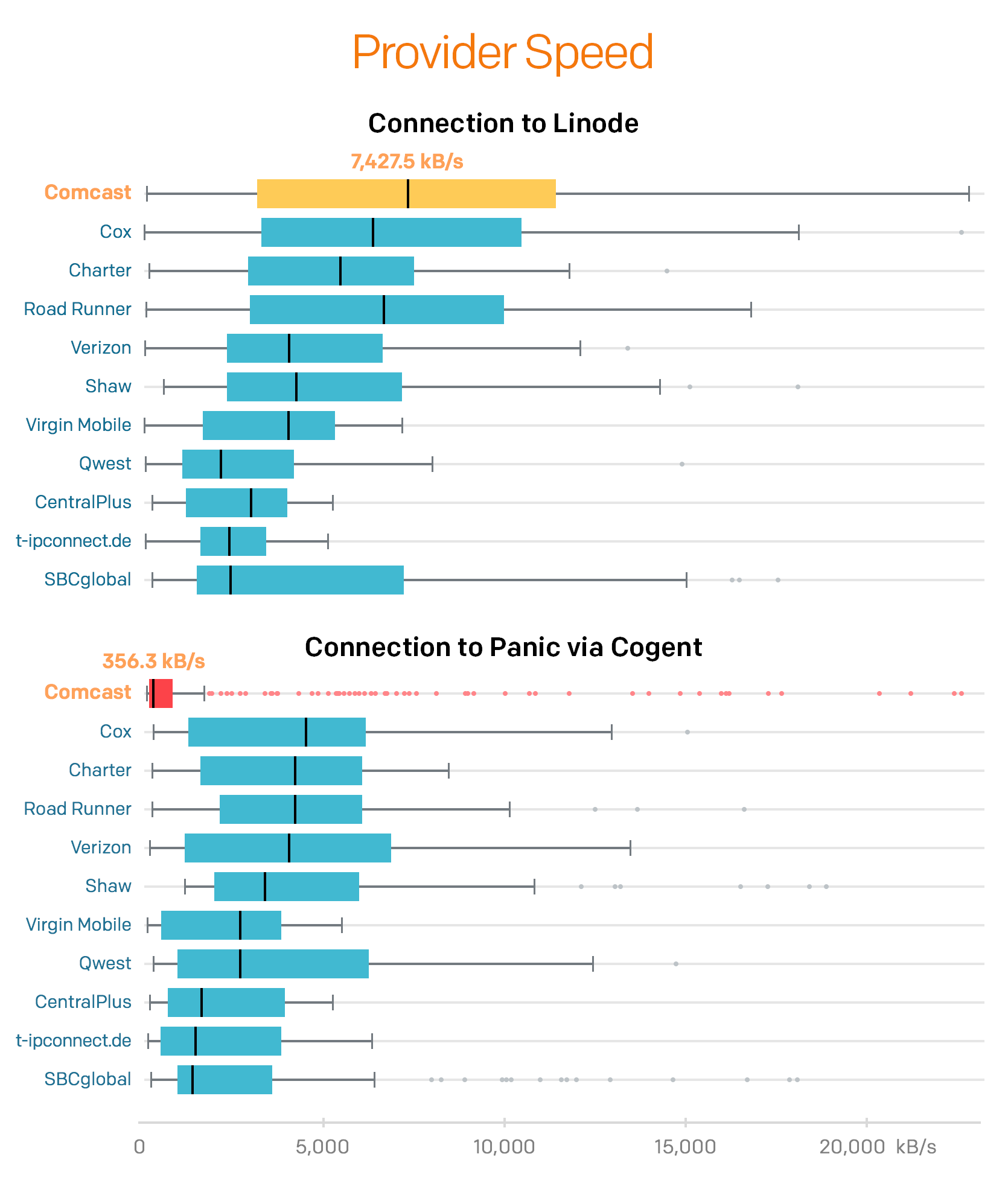Image: This graph shows the connection speeds on Comcast via Cogent